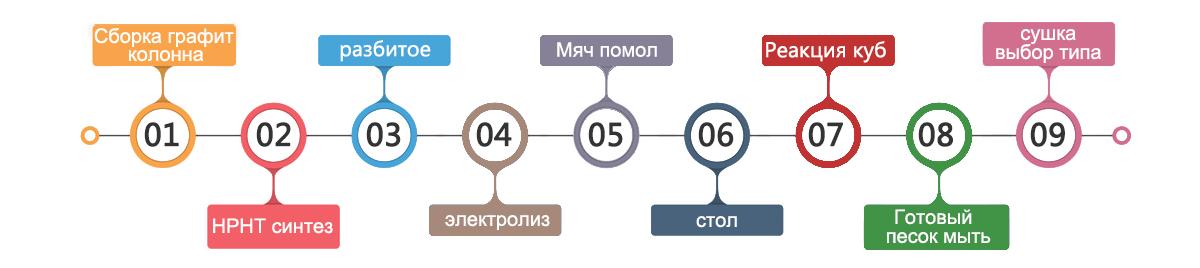 Алмаз первичный сырьё производственный процесс
